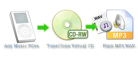 blackberry music ,Virtual CD-RW burner converts DRM protected music WMA, M4P, M4B to MP3